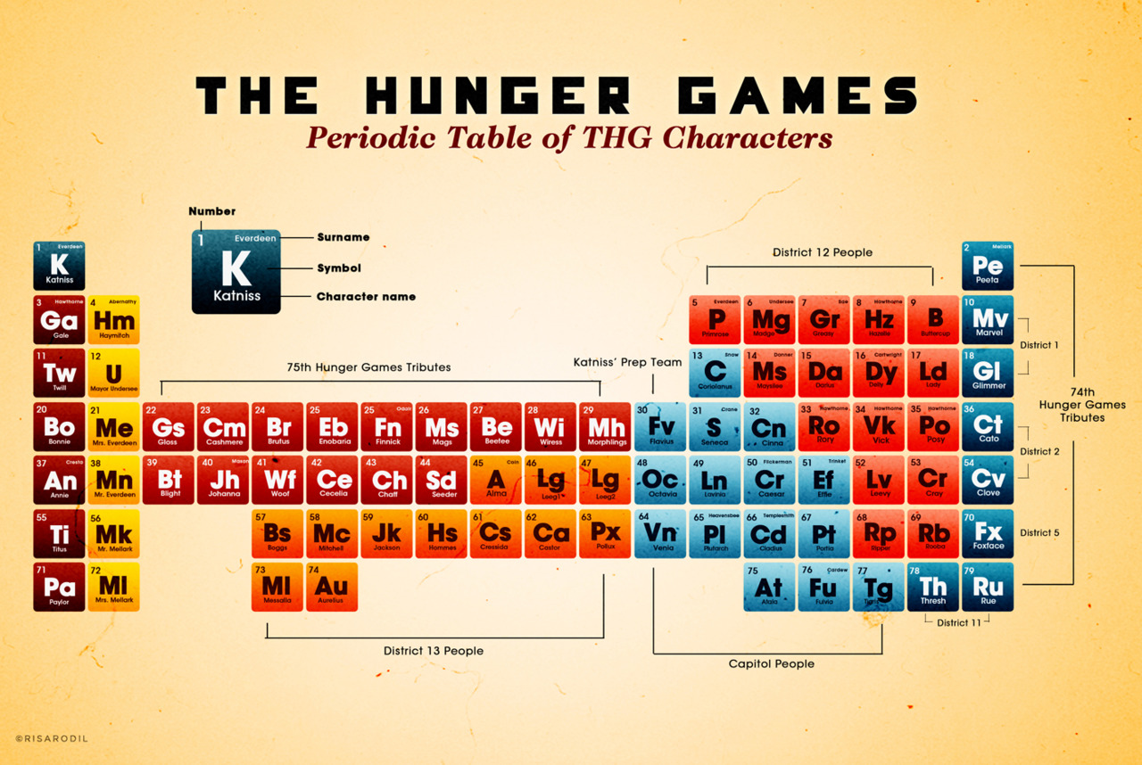 Hunger games periodic table risarodil the fandom to urtaz Choice Image