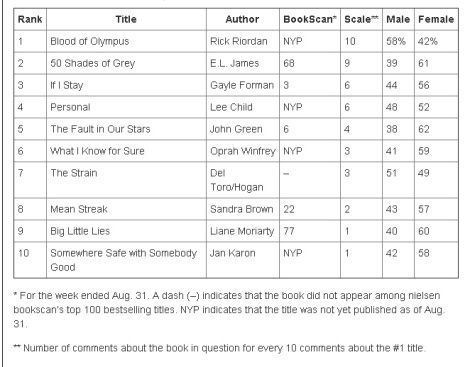 blood-of-olympus-social-media-ranking