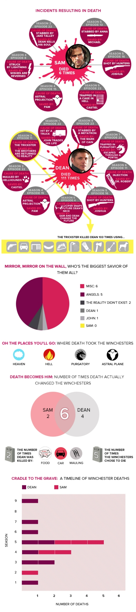 Supernatural Death Infographic